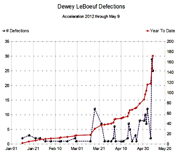 Dewey LeBoeuf Accelerating Defections